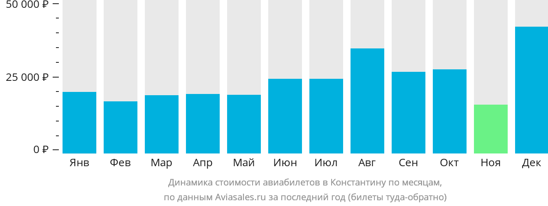 Динамика стоимости авиабилетов Константина по месяцам