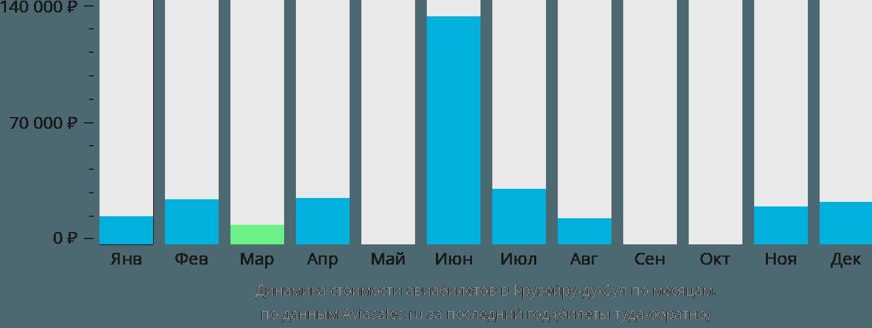 Динамика стоимости авиабилетов в Крузейру-ду-Сул по месяцам