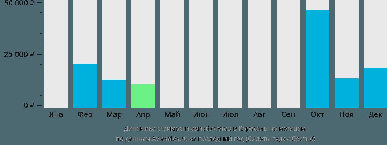 Динамика стоимости авиабилетов в Коросаль по месяцам