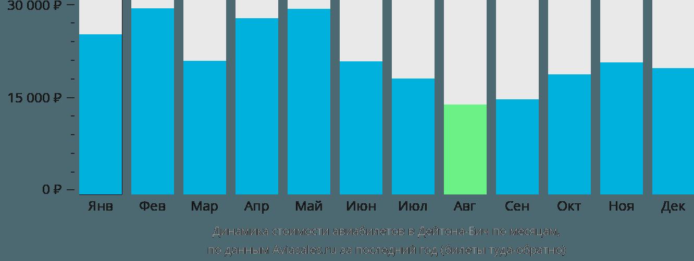 Динамика стоимости авиабилетов в Дайтона Бич по месяцам