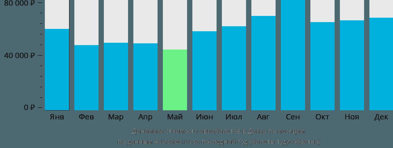 Динамика стоимости авиабилетов в Дакку по месяцам