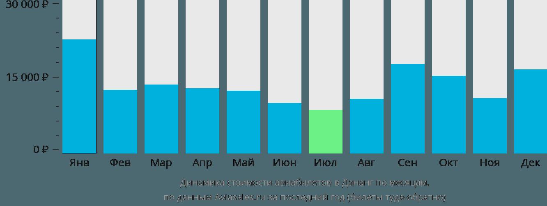 Динамика стоимости авиабилетов в Дананг по месяцам
