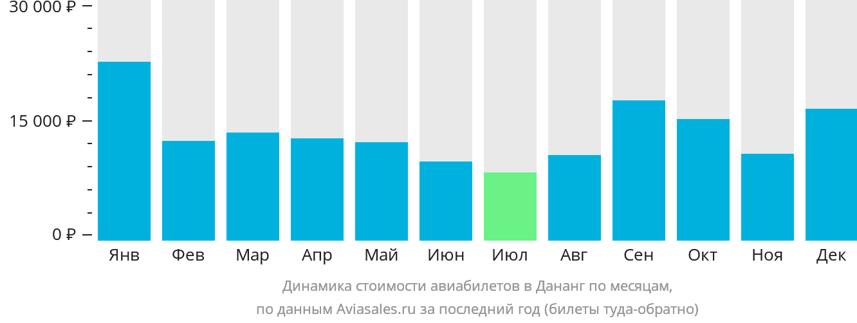 Динамика стоимости авиабилетов в Да-Нанг по месяцам