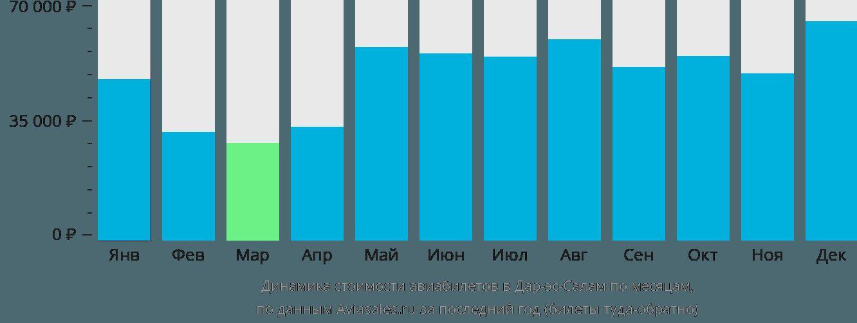 Динамика стоимости авиабилетов в Дар-эс-Салам по месяцам