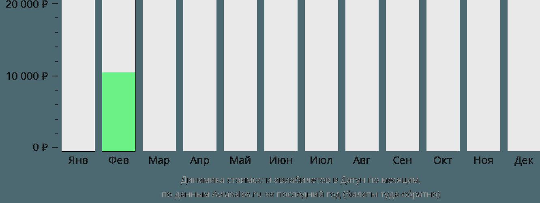 Динамика стоимости авиабилетов в Датонга по месяцам