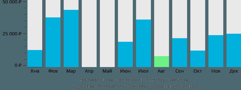 Динамика стоимости авиабилетов в Давид по месяцам