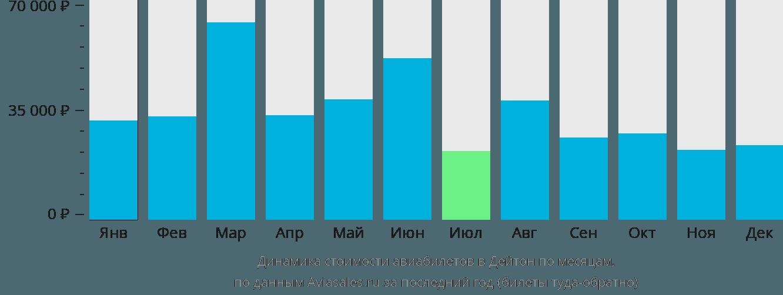 Динамика стоимости авиабилетов в Дейтон по месяцам