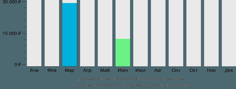 Динамика стоимости авиабилетов Даббо по месяцам