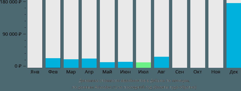 Динамика стоимости авиабилетов в Дабек по месяцам