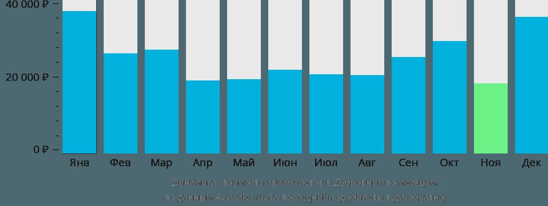 Динамика стоимости авиабилетов в Дубровник по месяцам