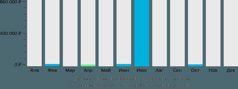 Динамика стоимости авиабилетов в Додж-Сити по месяцам