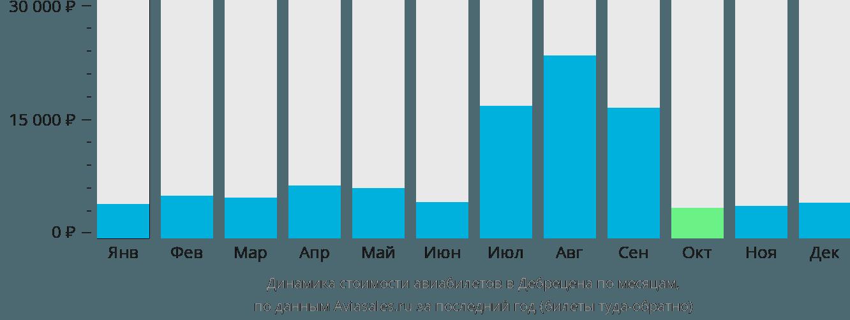 Динамика стоимости авиабилетов в Дебрецена по месяцам