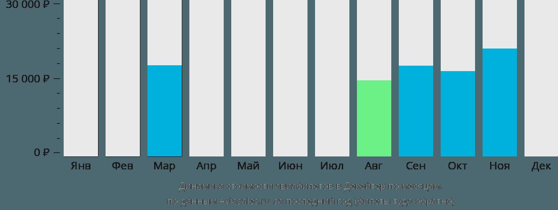 Динамика стоимости авиабилетов в Декейтер по месяцам