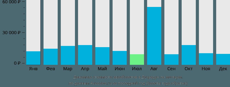 Динамика стоимости авиабилетов в Деру Дун по месяцам