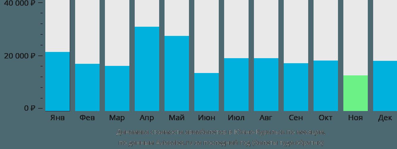 Динамика стоимости авиабилетов в Южно-Курильск по месяцам