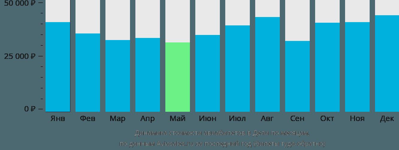 Динамика стоимости авиабилетов в Дели по месяцам