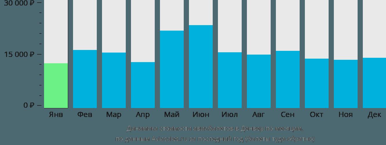 Динамика стоимости авиабилетов в Денвер по месяцам