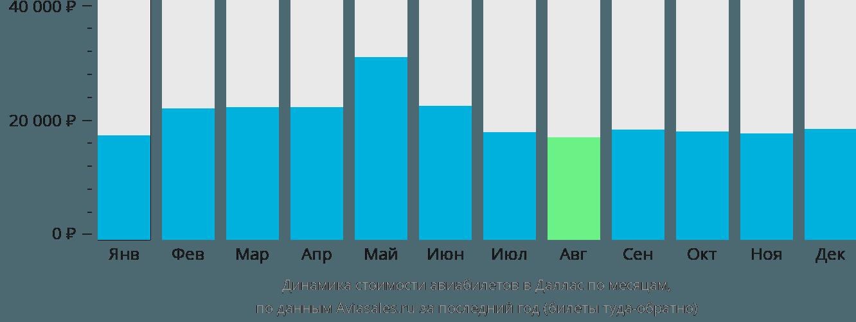 Динамика стоимости авиабилетов в Даллас по месяцам