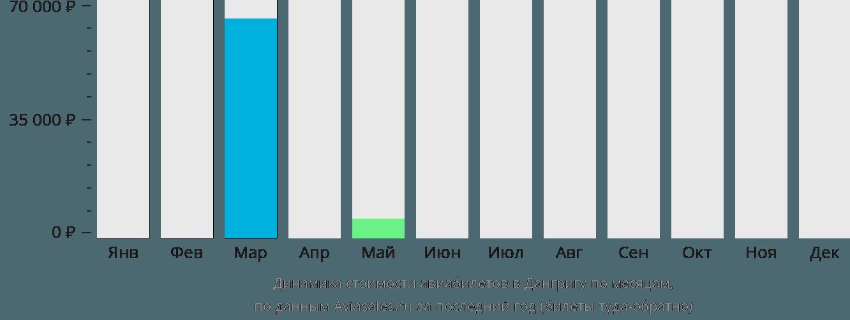 Динамика стоимости авиабилетов в Дангригу по месяцам