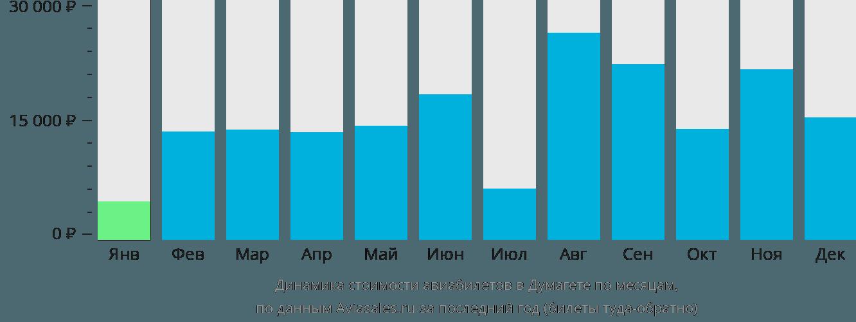 Динамика стоимости авиабилетов в Думагете по месяцам