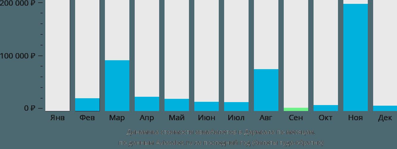 Динамика стоимости авиабилетов в Дхарамсалу по месяцам