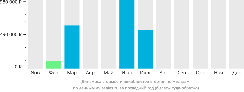 Динамика стоимости авиабилетов в Дотан по месяцам