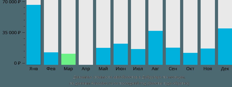 Динамика стоимости авиабилетов в Дибругарха по месяцам