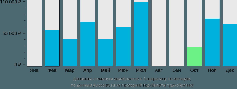 Динамика стоимости авиабилетов Анцеранана по месяцам