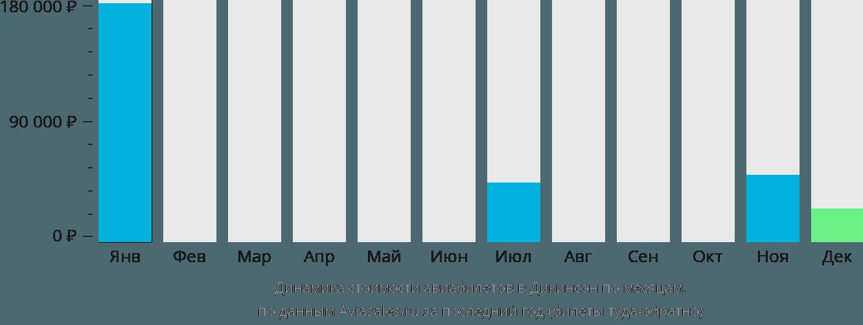 Динамика стоимости авиабилетов в Дикинсон по месяцам