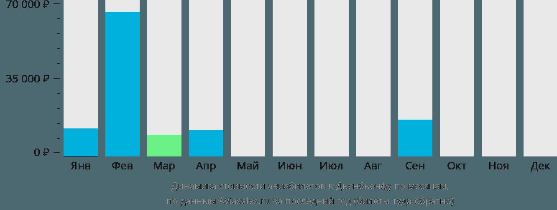 Динамика стоимости авиабилетов в Дьенбьенфу по месяцам
