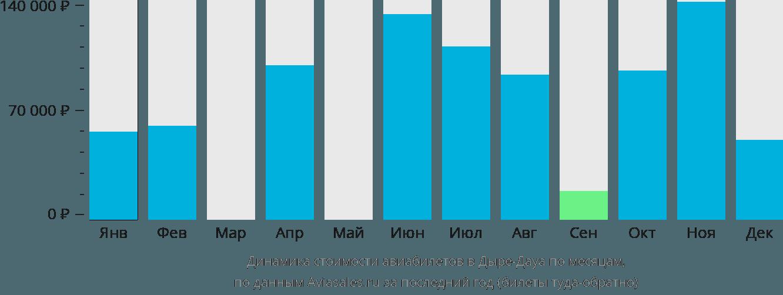 Динамика стоимости авиабилетов в Дыре-Дауа по месяцам