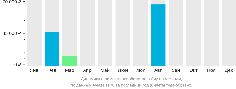Динамика стоимости авиабилетов в Диу по месяцам