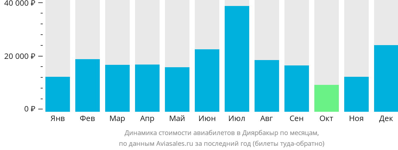 Динамика стоимости авиабилетов в Диярбакыр по месяцам