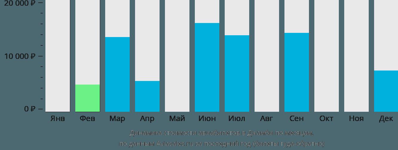 Динамика стоимости авиабилетов в Джамби по месяцам