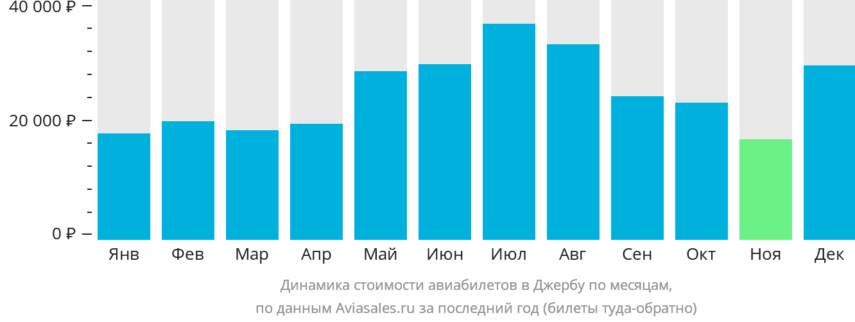 Динамика стоимости авиабилетов в Джербу по месяцам
