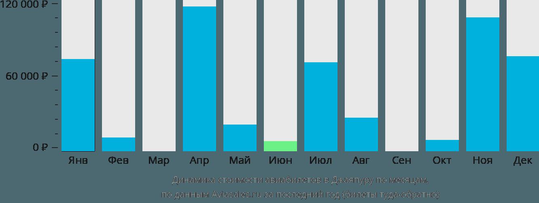 Динамика стоимости авиабилетов в Джаяпуру по месяцам