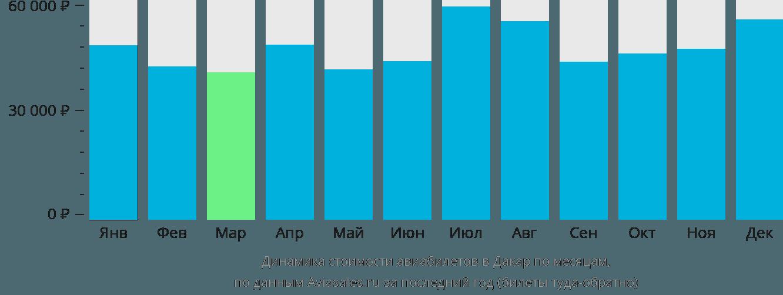 Динамика стоимости авиабилетов в Дакар по месяцам