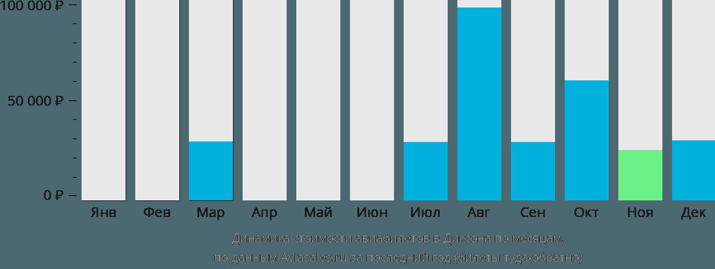 Динамика стоимости авиабилетов в Диксона по месяцам
