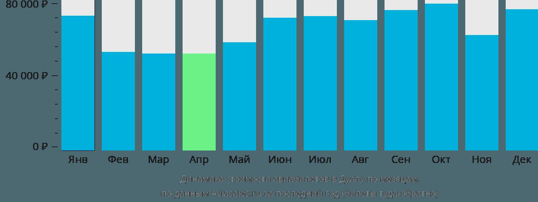 Динамика стоимости авиабилетов в Дуалу по месяцам