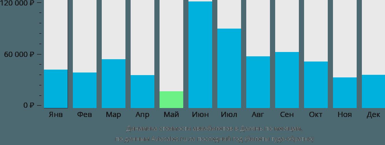 Динамика стоимости авиабилетов в Далянь по месяцам