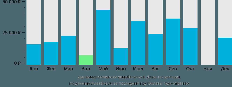 Динамика стоимости авиабилетов в Дулут по месяцам