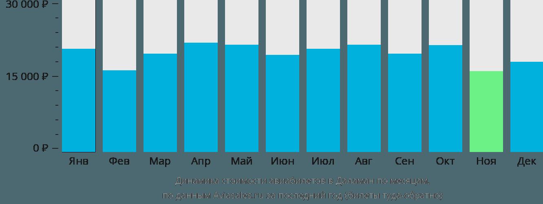 Динамика стоимости авиабилетов в Даламан по месяцам