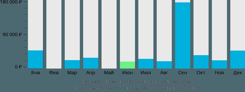 Динамика стоимости авиабилетов в Дали по месяцам