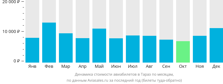 Динамика стоимости авиабилетов в Тараз по месяцам
