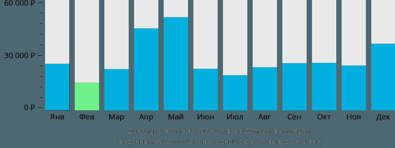 Динамика стоимости авиабилетов в Даммам по месяцам