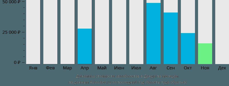 Динамика стоимости авиабилетов в Данди по месяцам