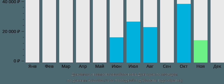 Динамика стоимости авиабилетов в Дуньхуан по месяцам