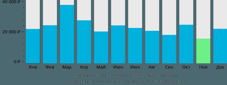 Динамика стоимости авиабилетов в Днепр по месяцам