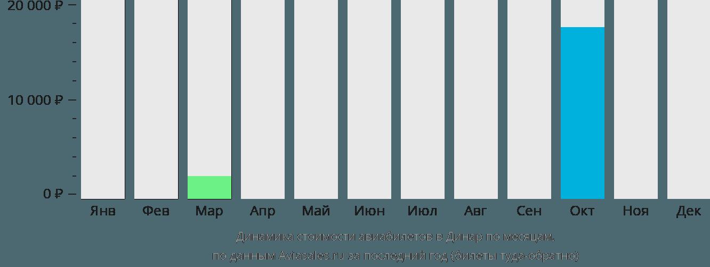 Динамика стоимости авиабилетов в Динар по месяцам