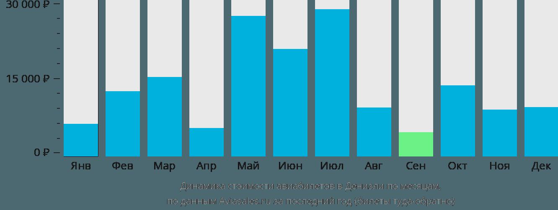 Динамика стоимости авиабилетов в Денизли по месяцам